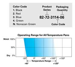 pen temp ranges